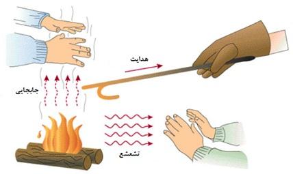 پاورپوینت انتقال حرارت جابجایی اجباری از روی اجسام